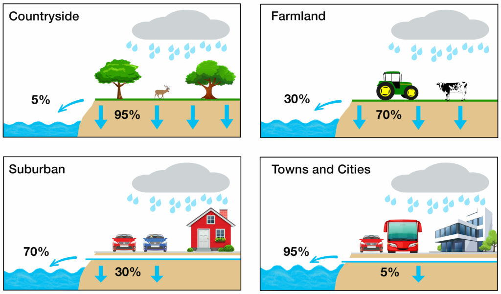 Illustration showing the contributory factors causing drainage systems to overload in differently developed areas.